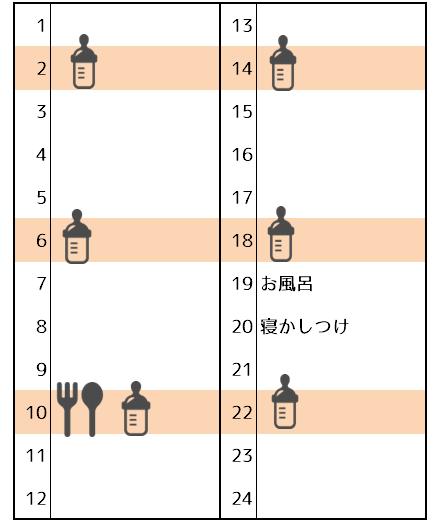 離乳食初期タイムスケジュール
